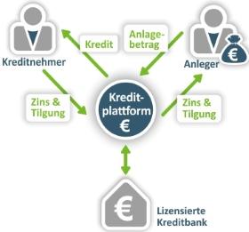 So funktioniert die Kreditvergabe von Privatpersonen