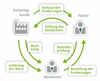 Grafik zur Erklärung von Factoring
